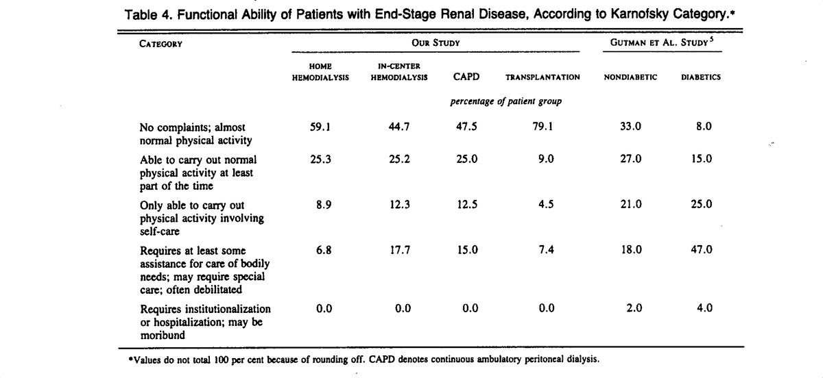 The Quality of Life of Patients with End-Stage Renal Disease | NEJM