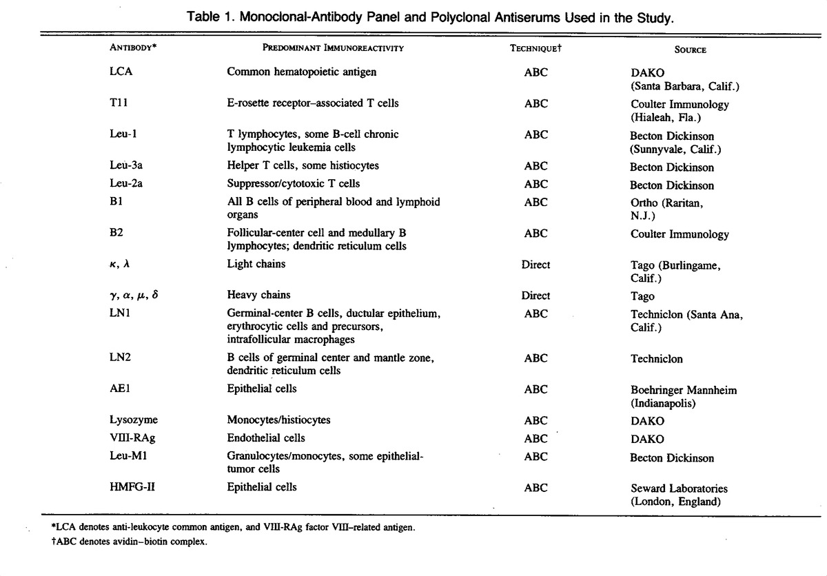Further evidence that malignant angioendotheliomatosis is an table 1 monoclonal antibody panel and polyclonal antiserums used in the study 1betcityfo Images