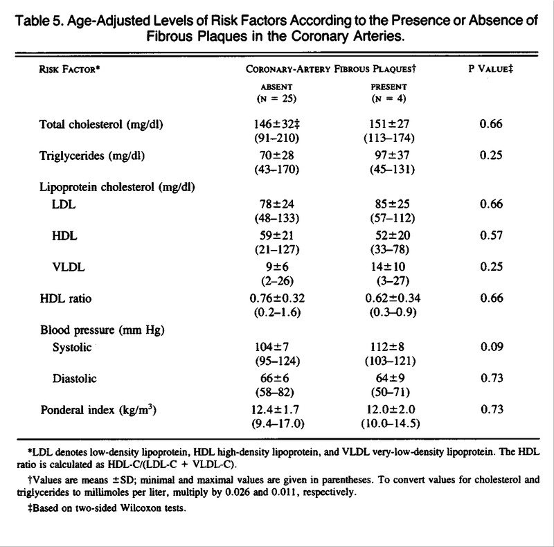 Relation of Serum Lipoprotein Levels and Systolic Blood Pressure to