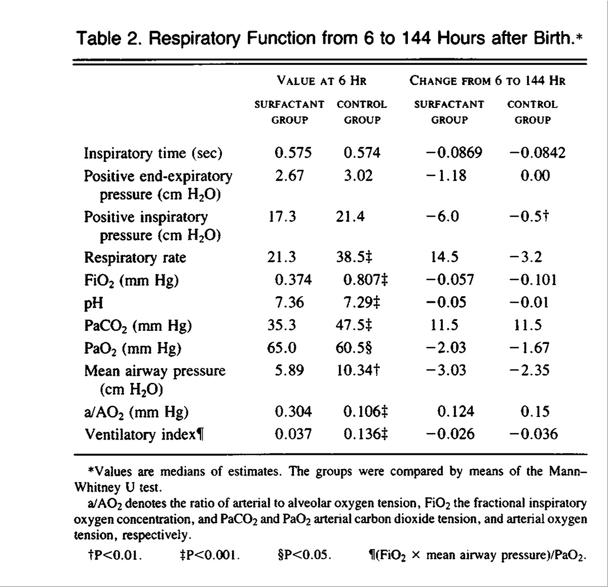 Prophylactic treatment of very premature infants with for Table 6 hours