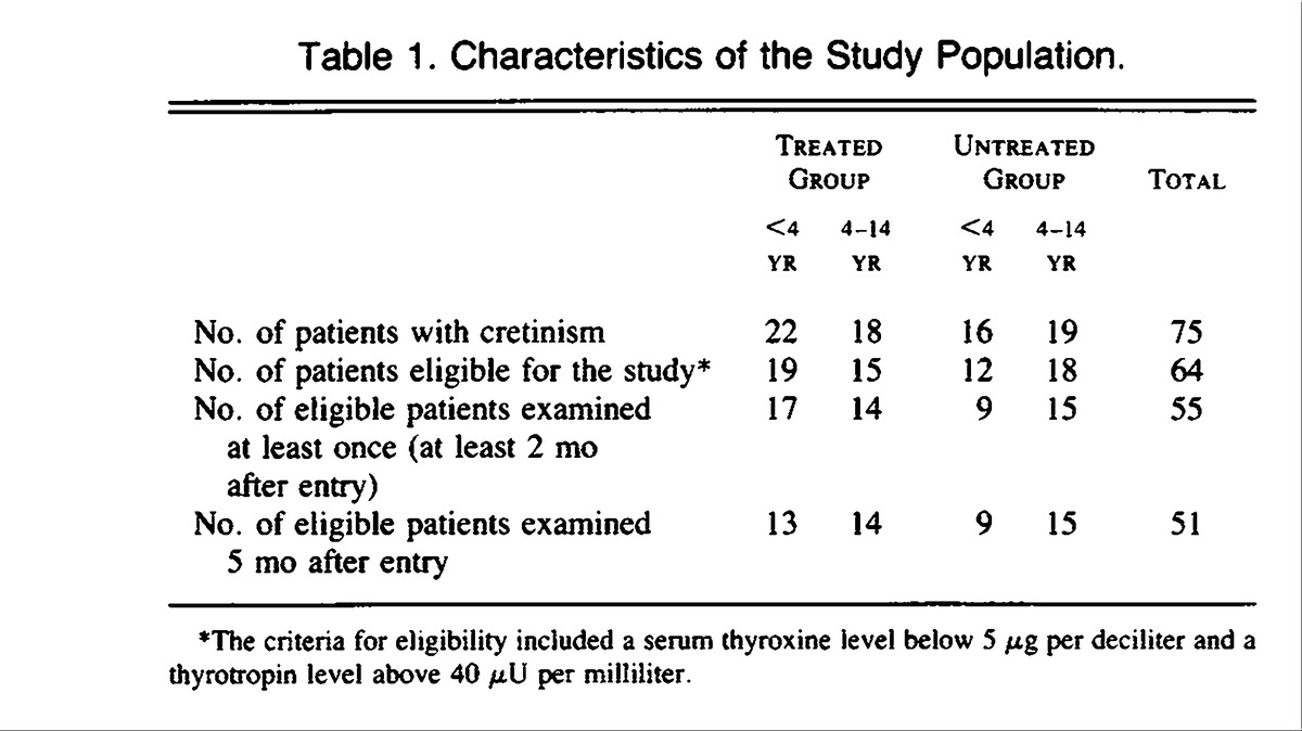 An analysis of the characteristics and serious effects of achondroplasia