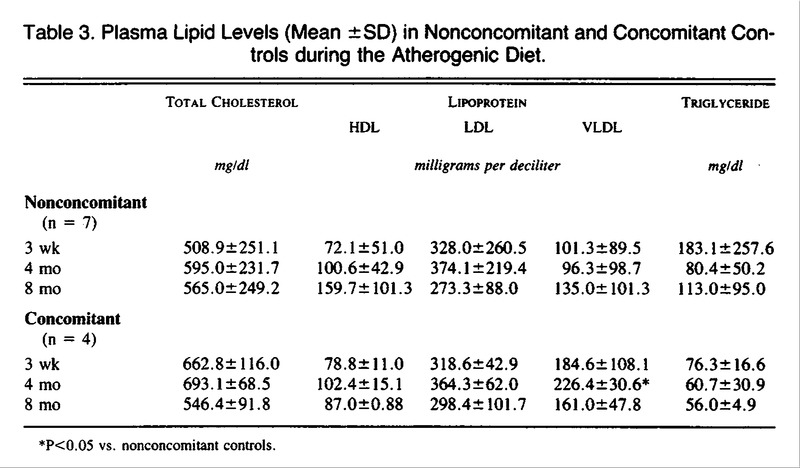 Inhibition Of Atherosclerosis By Cod Liver Oil In A Hyperlipidemic