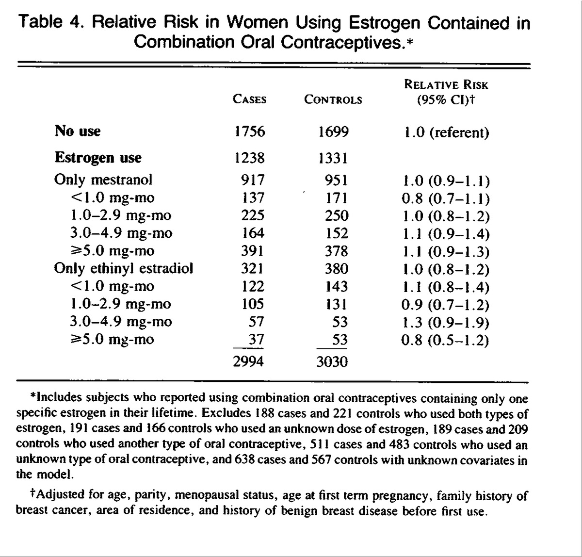 oral contraceptive use and the risk of meningioma The risk for developing a rare form of brain cancer known as glioma appears to  go up with long-term use of hormonal contraceptives such as.