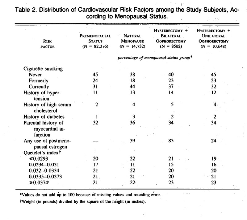 Menopause and the Risk of Coronary Heart Disease in Women   NEJM