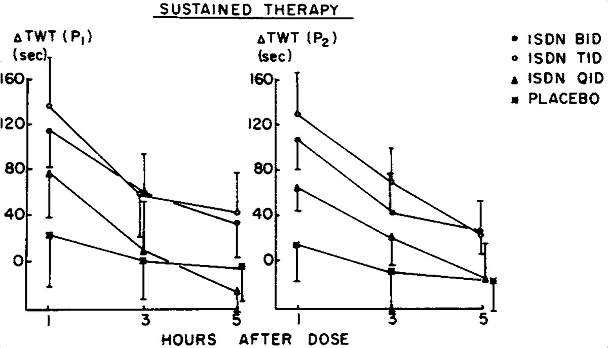 Isosorbide Dinitrate Dosing Interval