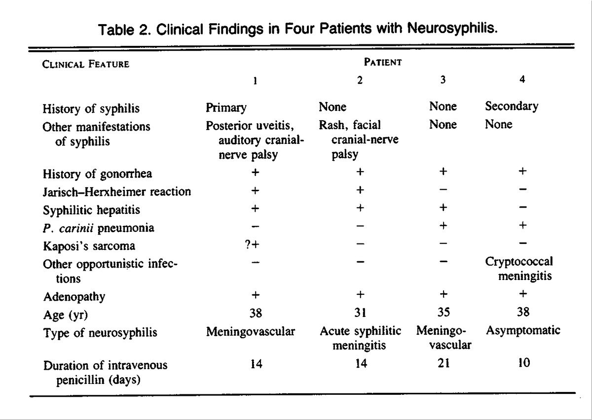 Natural Treatment For Neurosyphilis