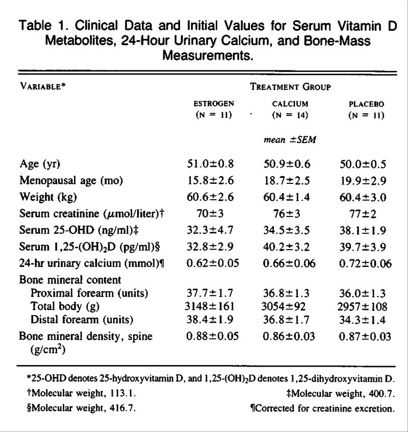 Clinical Data and Initial Values for Serum Vitamin D Metabolites 4d5d3ba376c