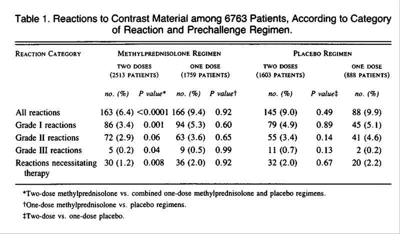 Pretreatment with Corticosteroids to Alleviate Reactions to