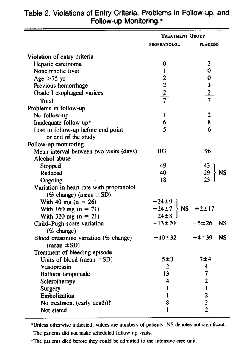 Propranolol in the Prevention of First Upper