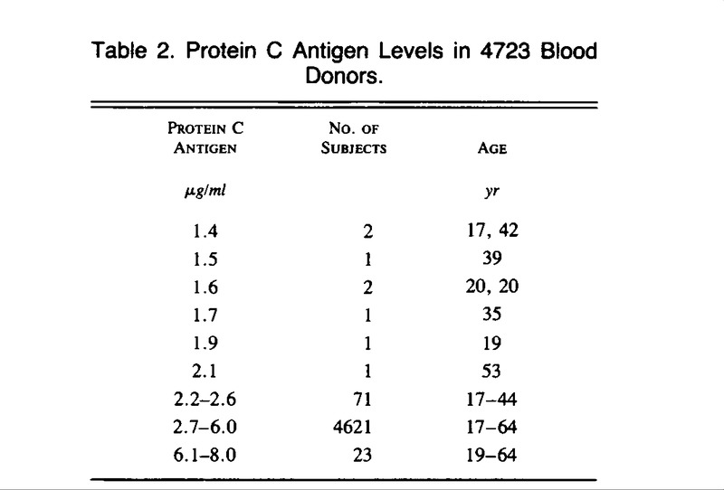 Absence Of Thrombosis In Subjects With Heterozygous Protein C