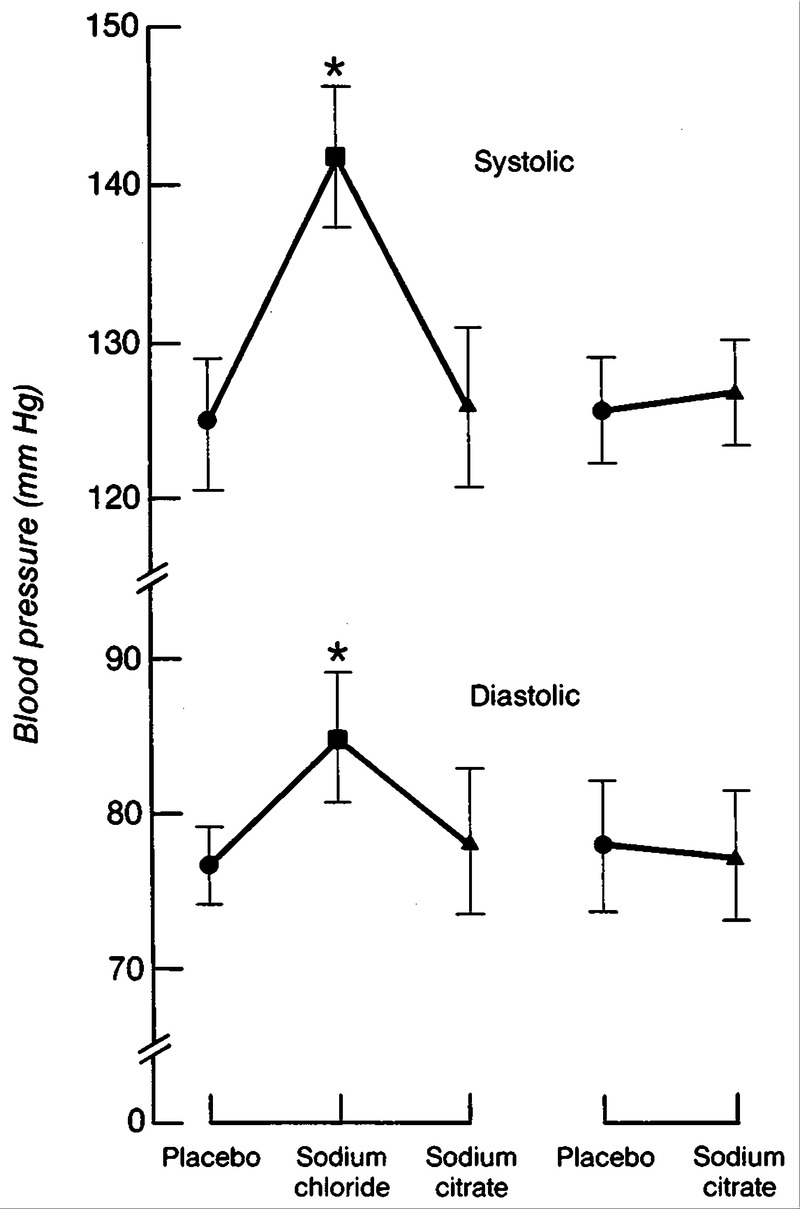 Salt Sensitive Essential Hypertension In Men Nejm Lm 317 T Related Keywords Suggestions Long Tail Figure 2 Effects On Blood Pressure Of Supplementing Dietary Sodium With Chloride Or Citrate Five