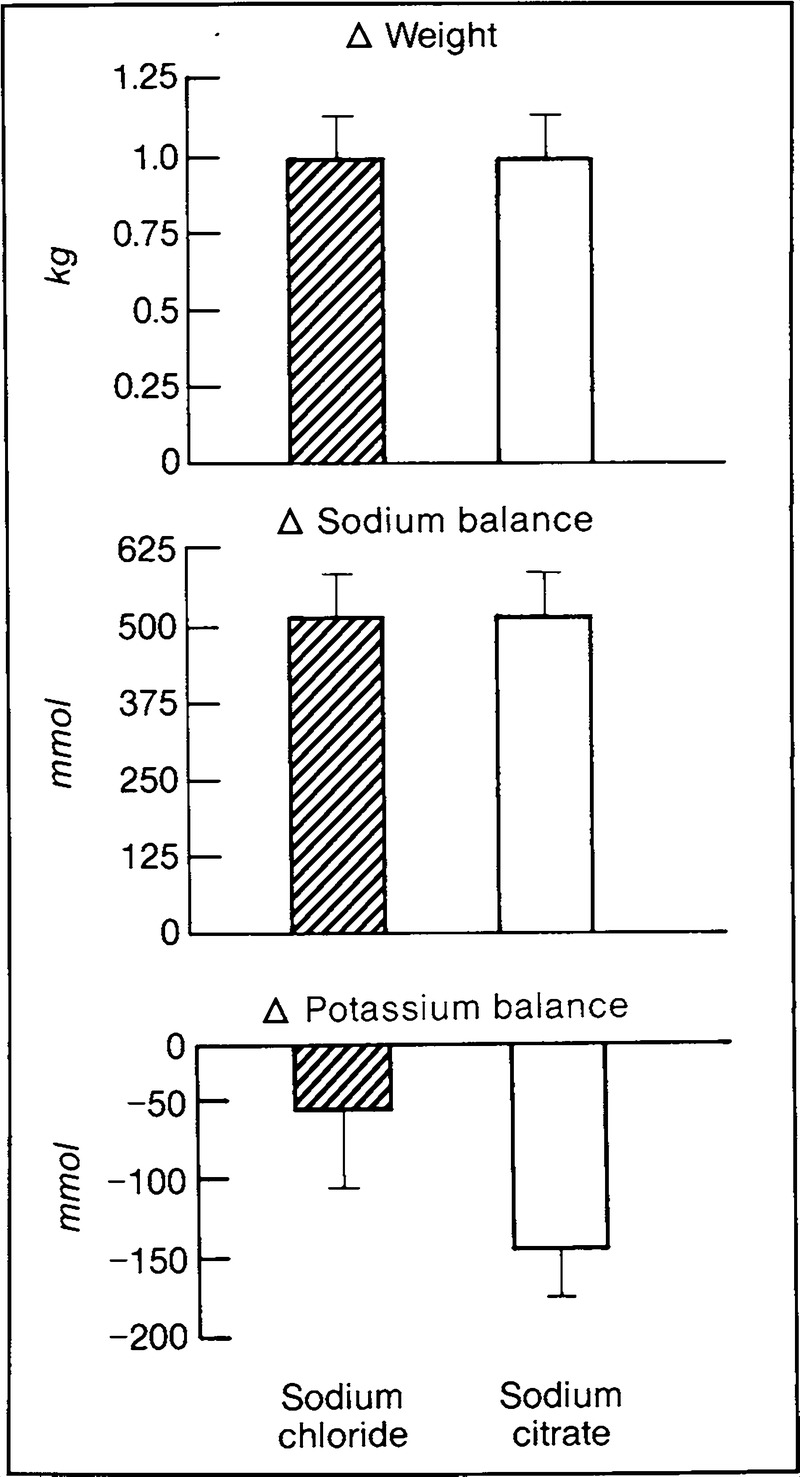 Salt Sensitive Essential Hypertension In Men Nejm Lm 317 T Related Keywords Suggestions Long Tail Figure 3 Changes Body Weight Sodium Balance And Potassium Induced By Supplementing Dietary With Chloride Hatched Bars Or
