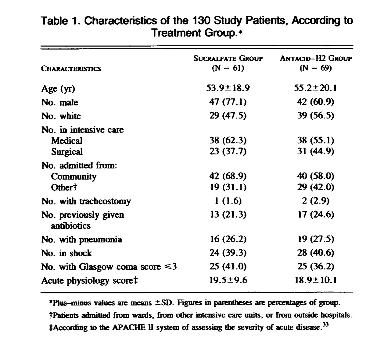 Table 1 Characteristics Of The 130 Study Patients According To Treatment Group 2