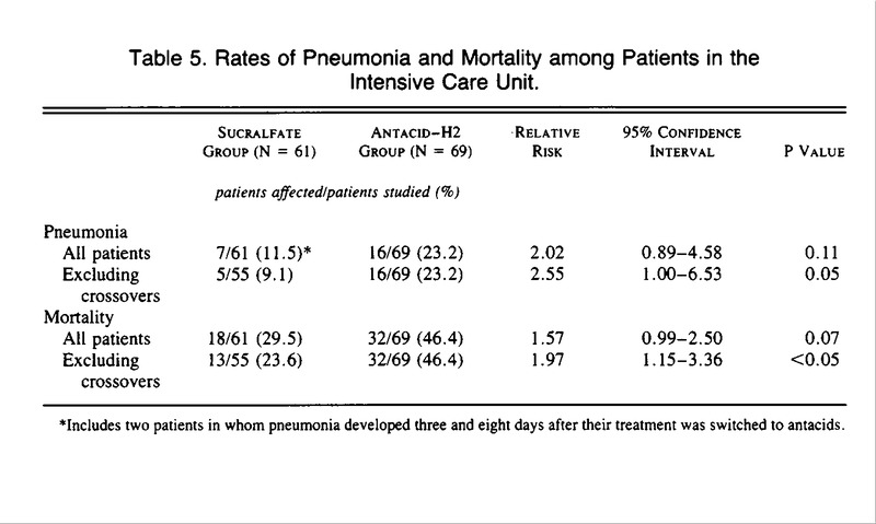Rates Of Pneumonia And Mortality Among Patients In The Intensive Care Unit