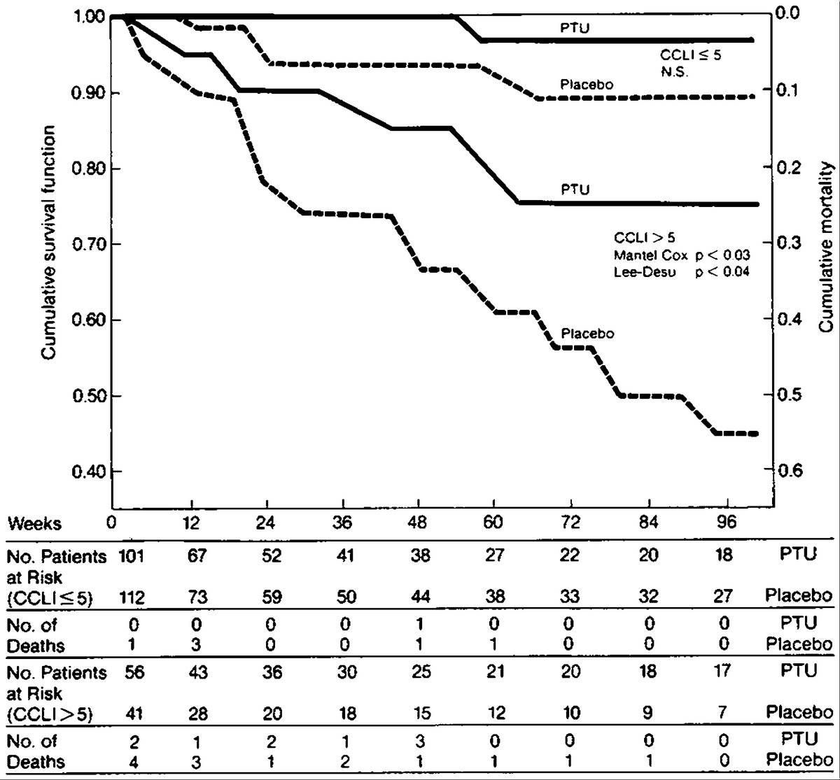 Long Term Treatment Of Alcoholic Liver Disease With Propylthiouracil Old Block Diagram And Pare This Figure2 The New Figure 2 Effect Ptu On Cumulative Survival Or Mortality Function Life Table Method In Compliant Patients Combined Clinical