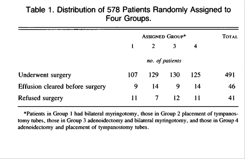 Effectiveness Of Adenoidectomy And Tympanostomy Tubes In The