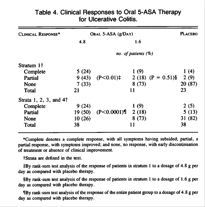 Coated Oral 5-Aminosalicylic Acid Therapy for Mildly to
