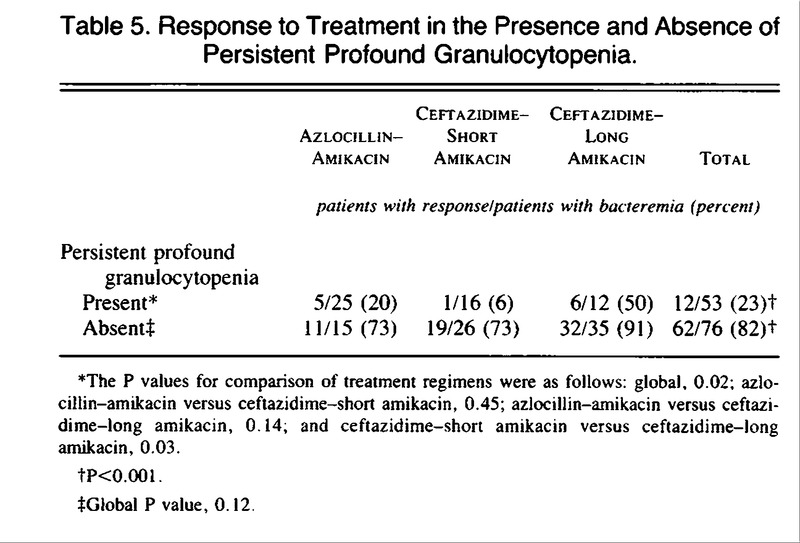 Ceftazidime Combined with a Short or Long Course of Amikacin