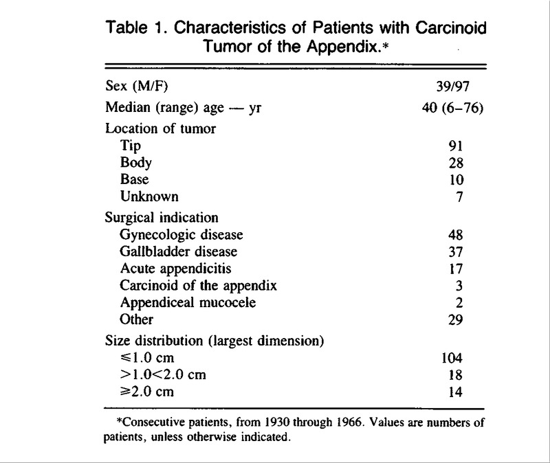 Carcinoid Tumor Of The Appendix Treatment And Prognosis Nejm