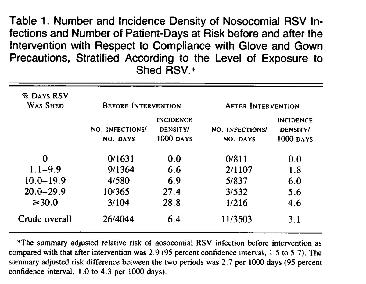 the prevention of viral respiratory nosocomial infections Nosocomial respiratory  prevention of postoperative pneumonia in  policy and procedure of nosocomial infection in gicunon routine.