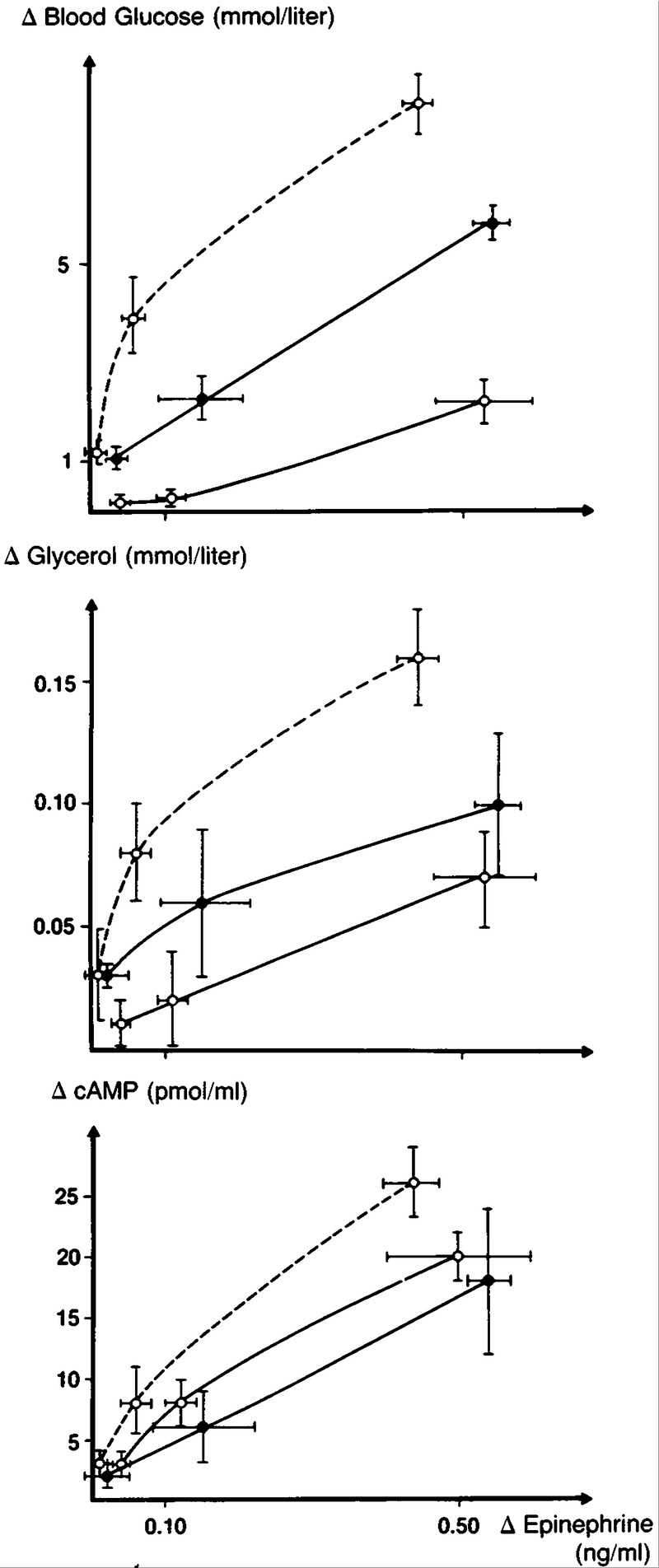 Metabolic and Cardiovascular Responses to Epinephrine in