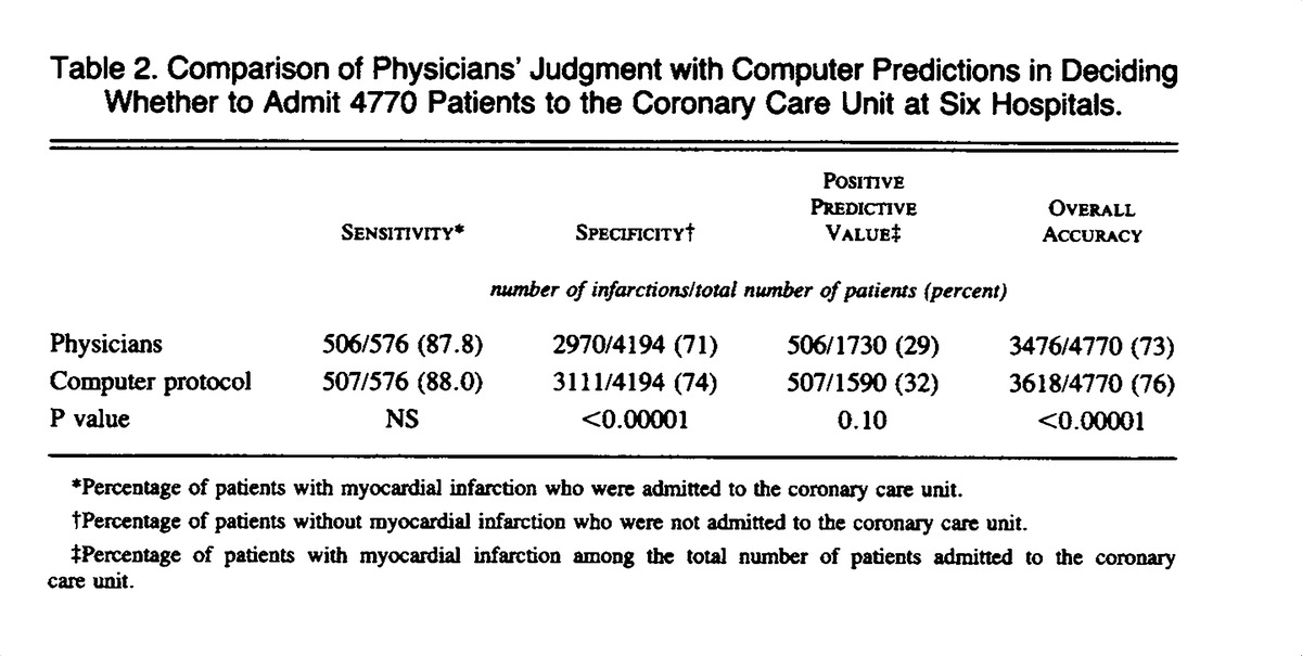 Table 2 Comparison Of Physicians Judgment With Computer Predictions In Deciding Whether To Admit 4770 Patients The Coronary Care Unit At Six Hospitals
