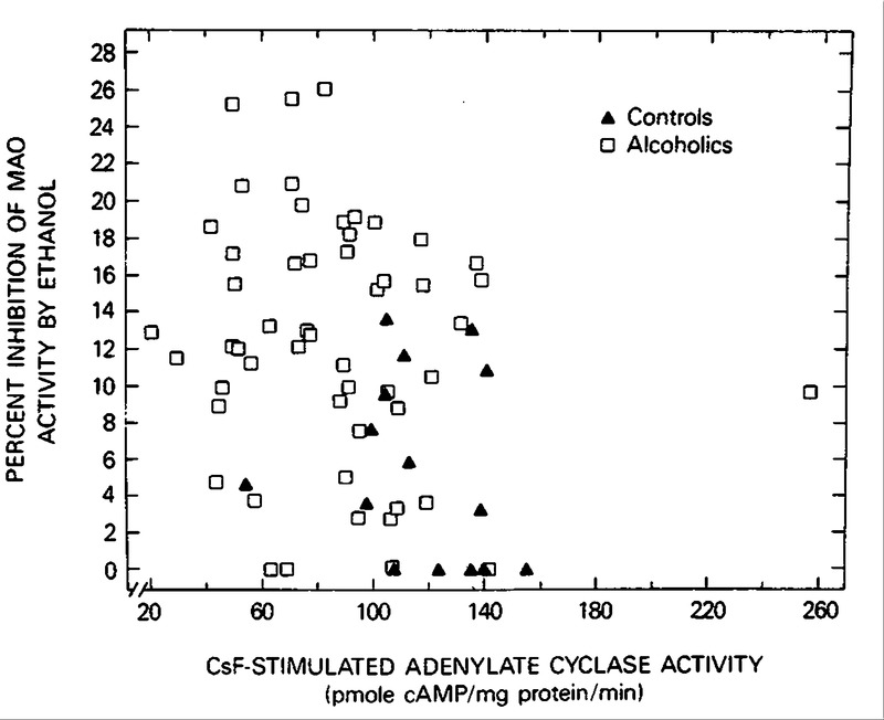 Differences in Platelet Enzyme Activity between Alcoholics