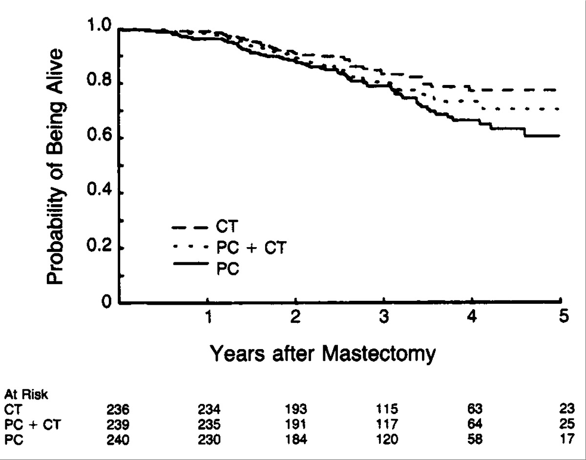 Combination adjuvant chemotherapy for node positive breast cancer perimenopausal patients with positive nodes at 42 months median follow up pc denotes perioperative chemotherapy and ct conventionally timed therapy xflitez Gallery