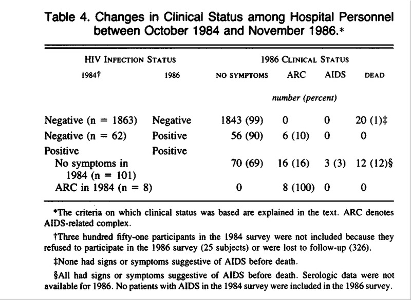 Human Immunodeficiency Virus Infection among Employees in an