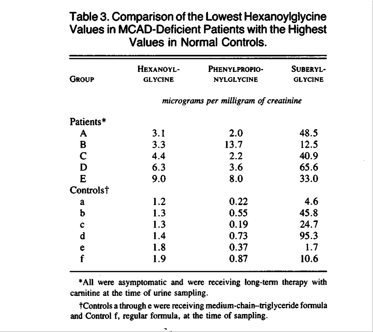 Medium chain acyl coa dehydrogenase deficiency nejm comparison of the lowest hexanoylglycine values in mcad deficient patients with the highest values in normal controls 1betcityfo Image collections