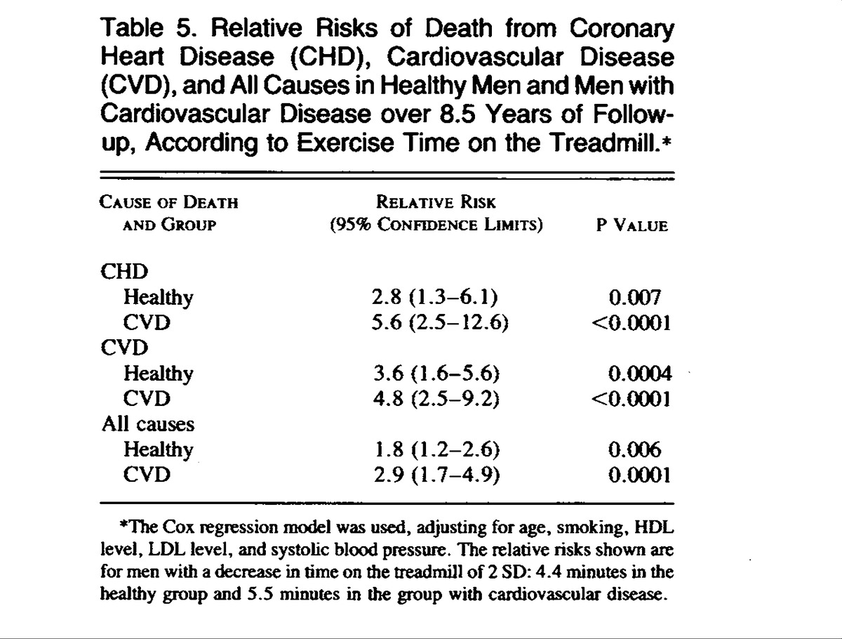 Physical fitness as a predictor of cardiovascular mortality in relative risks of death from coronary heart disease chd cardiovascular disease cvd and all causes in healthy men and men with cardiovascular disease geenschuldenfo Choice Image