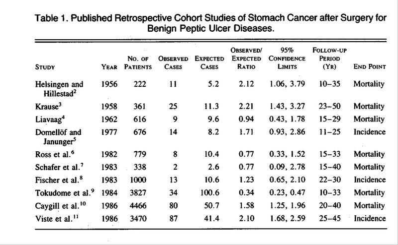 0461d1b59730 Table 1. Published Retrospective Cohort Studies of Stomach Cancer after  Surgery for Benign Peptic Ulcer Diseases.