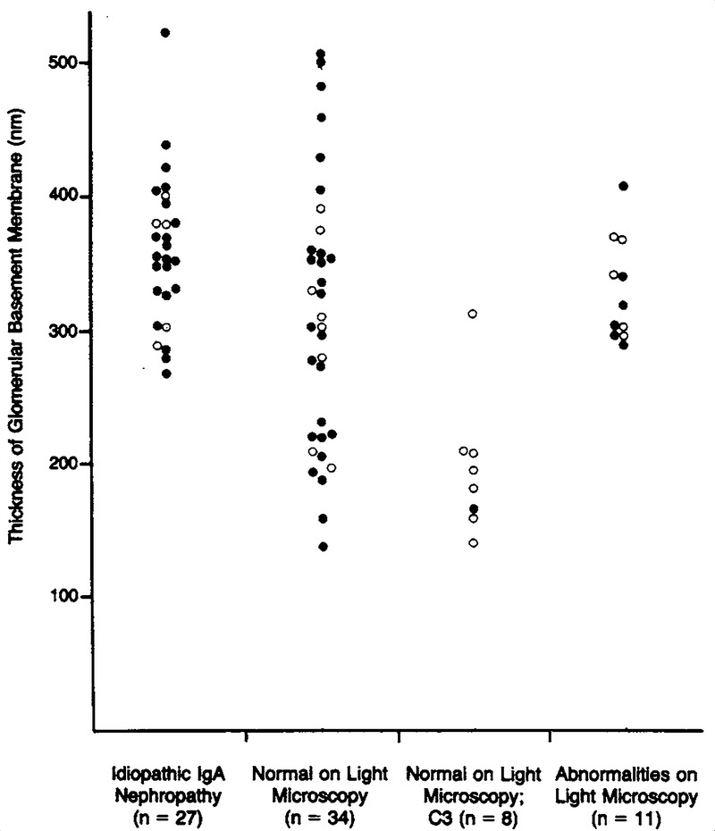 Thin-Basement-Membrane Nephropathy In Adults With