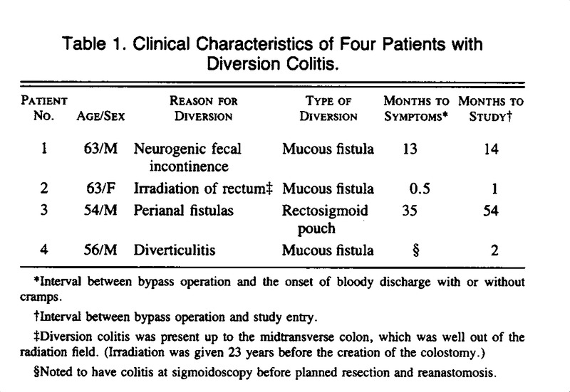 Treatment of Diversion Colitis with Short-Chain-Fatty Acid