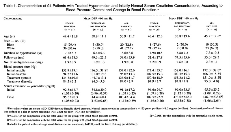 Characteristics of 94 Patients with Treated Hypertension and Initially  Normal Serum Creatinine Concentrations, According to Blood-Pressure Control  and ...