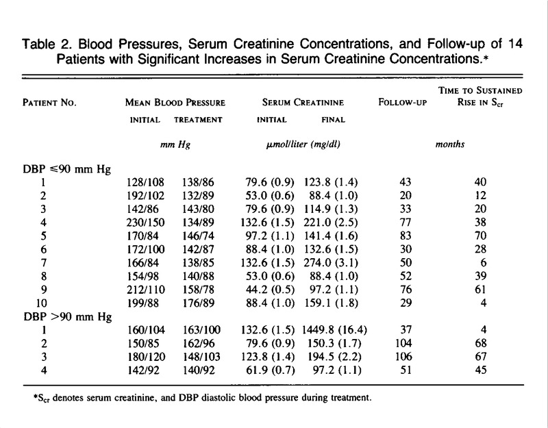 Blood Pressures, Serum Creatinine Concentrations, and Follow-up of 14  Patients with Significant Increases in Serum Creatinine Concentrations.*