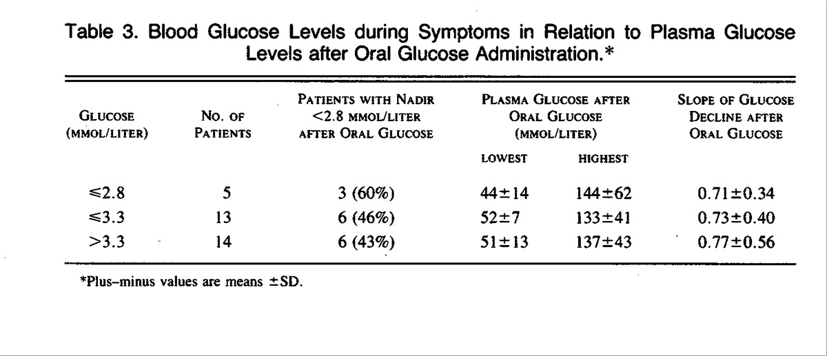 Blood Glucose Levels during Symptoms in Relation to Plasma Glucose Levels  after Oral Glucose Administration.*