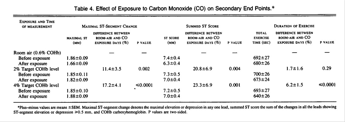 Short Term Effects Of Carbon Monoxide Exposure On The Exercise