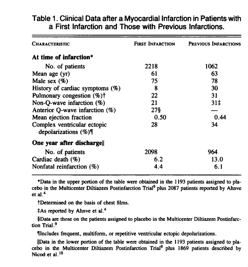Prognosis And Management After A First Myocardial Infarction Nejm