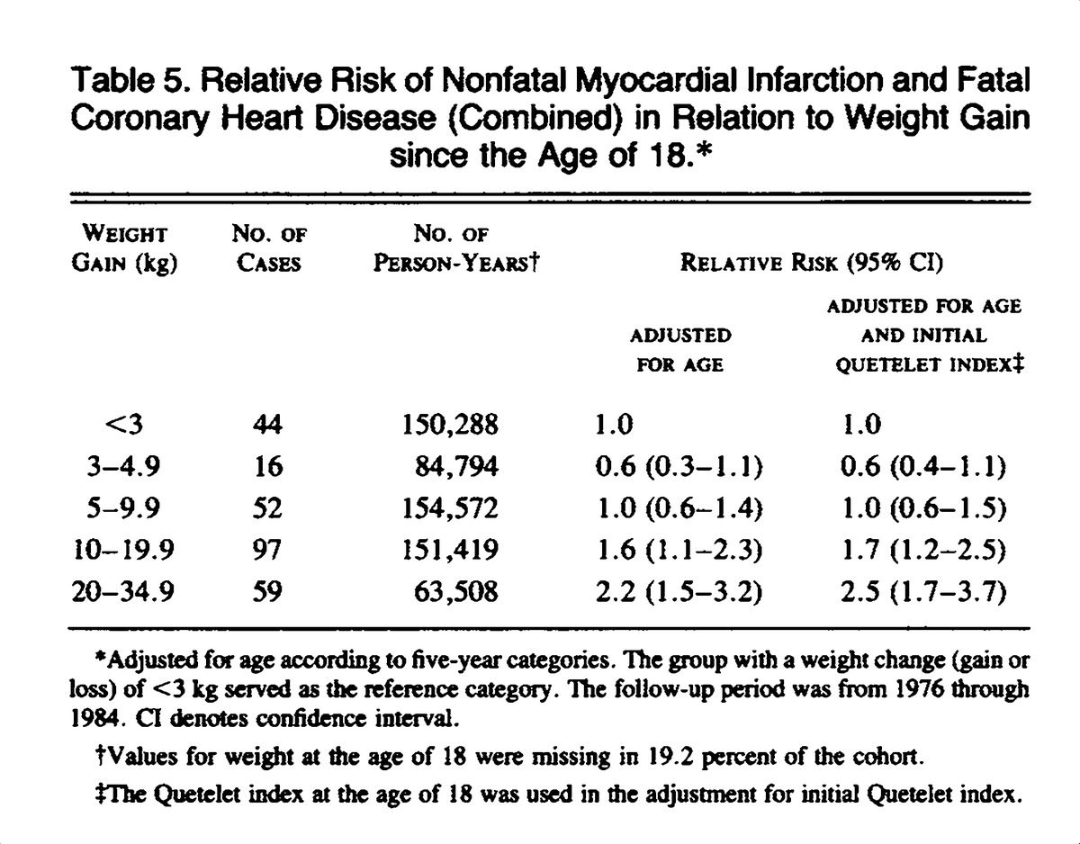 A prospective study of obesity and risk of coronary heart disease in relative risk of nonfatal myocardial infarction and fatal coronary heart disease combined in relation to weight gain since the age of 18 geenschuldenfo Gallery