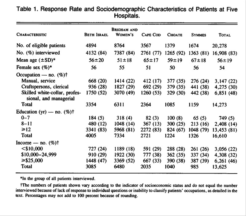 Table 1. Response Rate And Sociodemographic Characteristics Of Patients At  Five Hospitals.