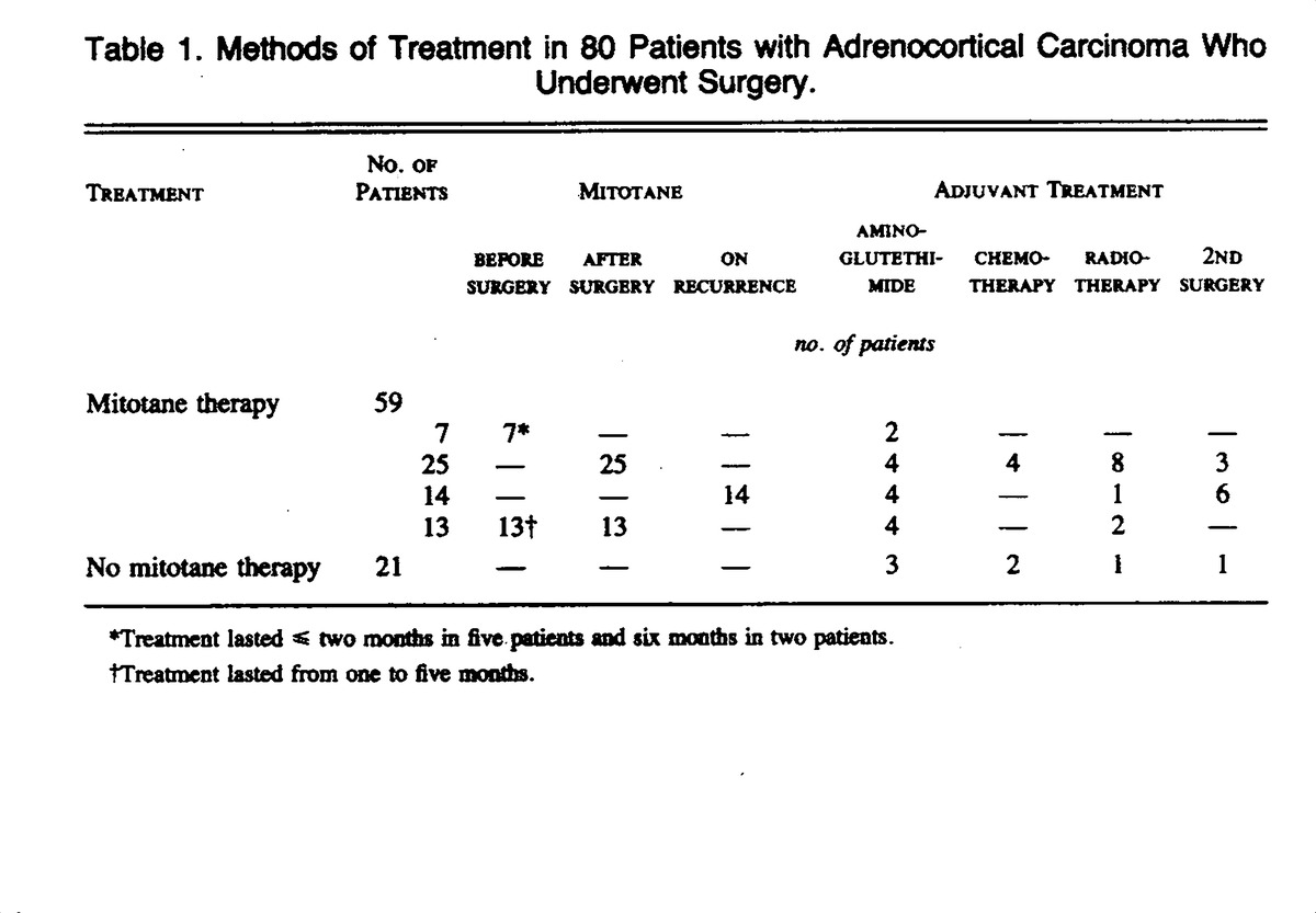 Clinical features of adrenocortical carcinoma prognostic factors table 1 methods of treatment in 80 patients with adrenocortical carcinoma who underwent surgery xflitez Gallery