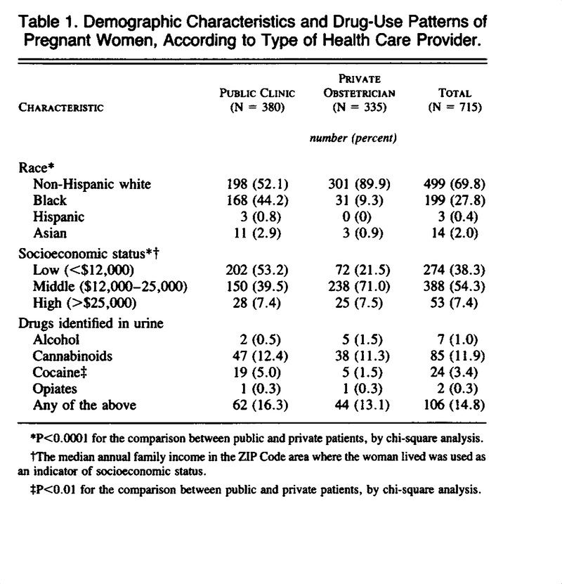 The Prevalence of Illicit-Drug or Alcohol Use during Pregnancy and