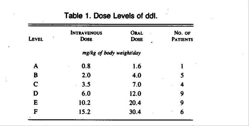 Once-Daily Administration of 2′,3′-Dideoxyinosine (ddI) in