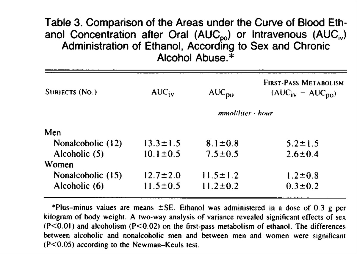 High Blood Alcohol Levels In Women The Role Of Decreased Gastric