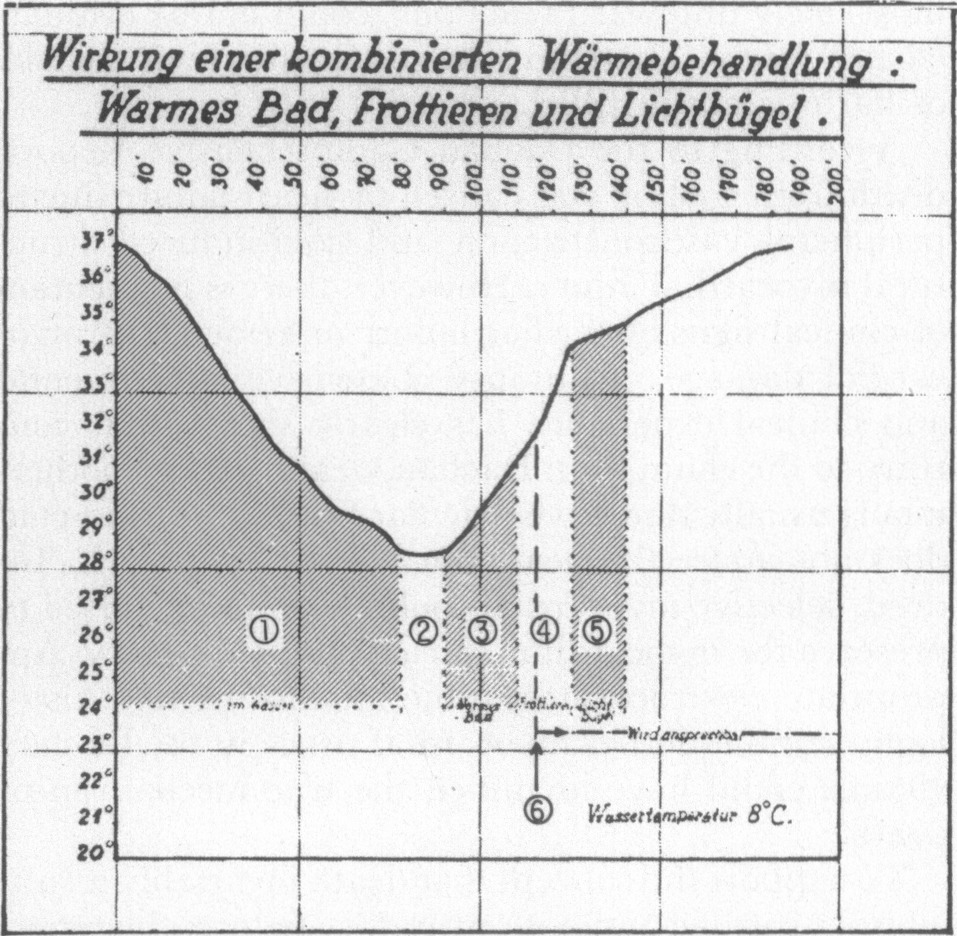 Reproduction Of Figure 10 From The Dachau Comprehensive Report Horizontal Axis Shows Minutes And Vertical Temperature C