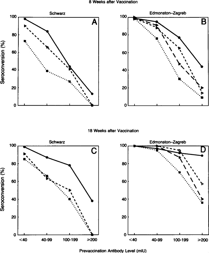 Immunization Of Six Month Old Infants With Different Doses Of
