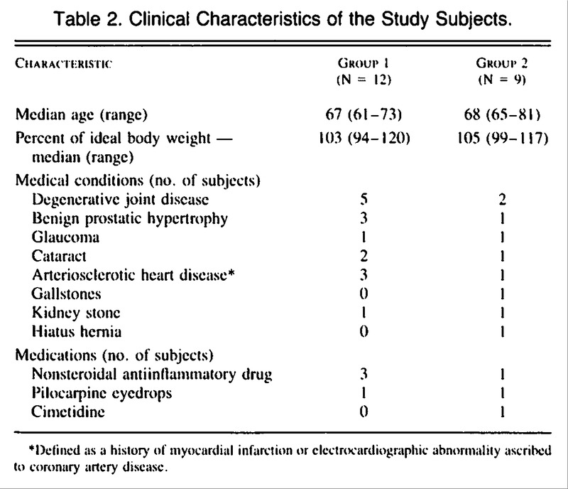 Effects of Human Growth Hormone in Men over 60 Years Old   NEJM
