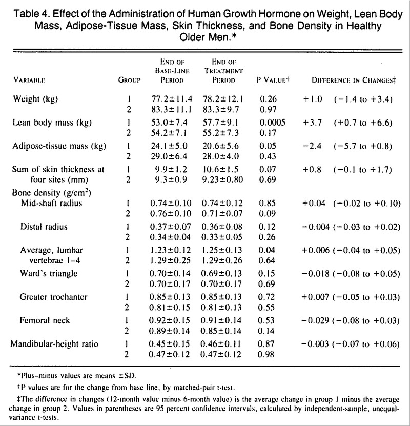 Effects of Human Growth Hormone in Men over 60 Years Old | NEJM