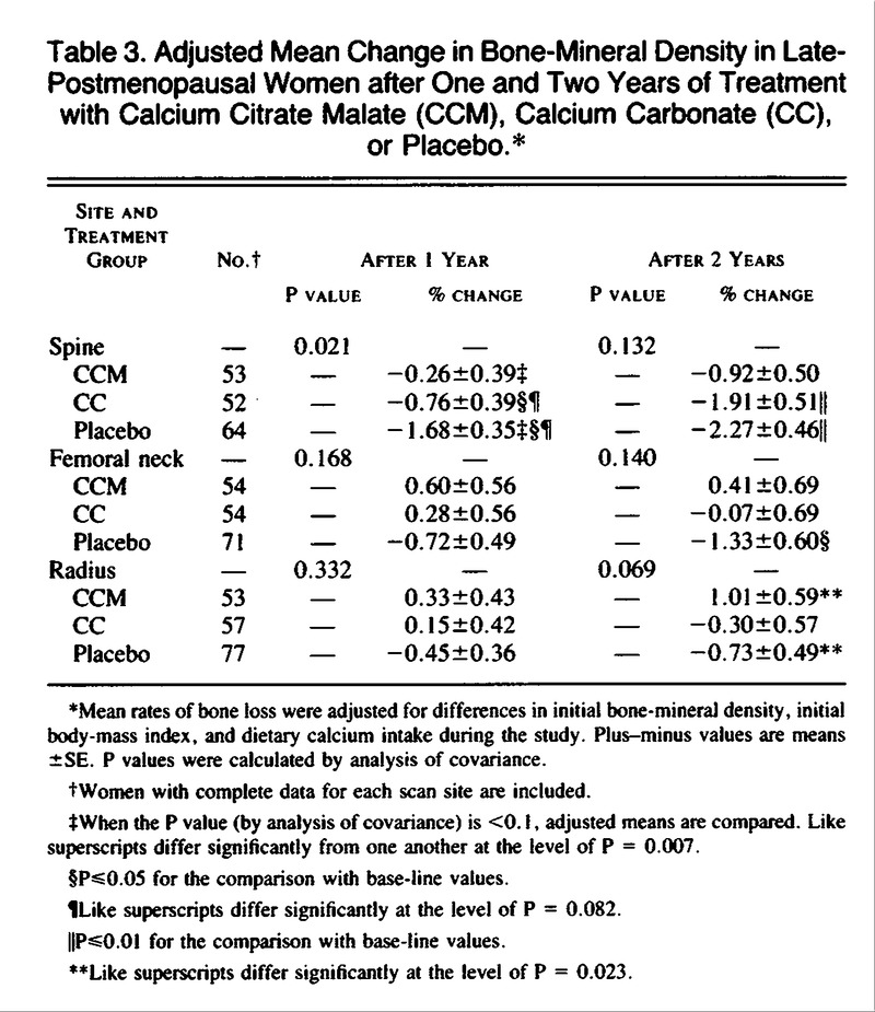 A Controlled Trial of the Effect of Calcium Supplementation